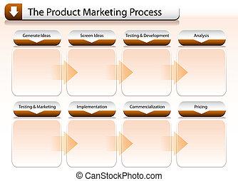 processo, marketing, prodotto, grafico