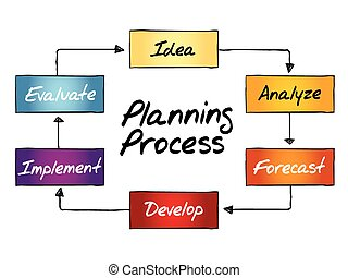 processo, pianificazione, diagramma flusso