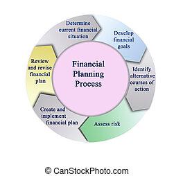 processo, pianificazione, finanziario