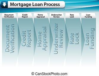 processo, prestito, ipoteca