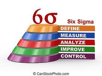 processo, -, sei, sigma, miglioramento