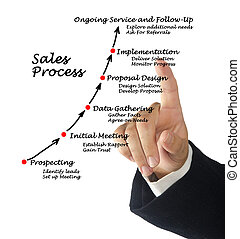 processo, vendite