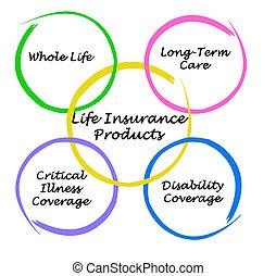 prodotti, assicurazione, vita