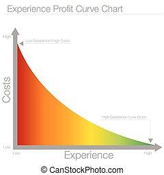 profitto, curva, grafico, esperienza