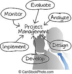 progetto, diagramma, direttore, amministrazione, disegno