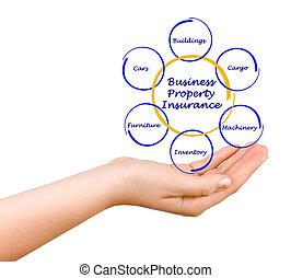 proprietà, assicurazione, affari
