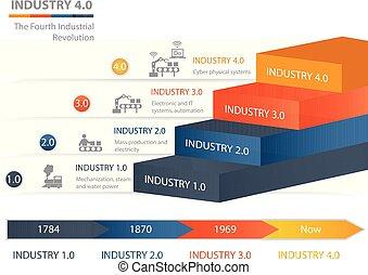 quarto, rivoluzione, 4.0, industriale, industria