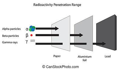 radioattività, radiation., serie, beta, penetrazione, alfa, gamma