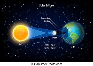 realistico, vettore, eclissi, solare, illustrazione