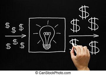redditizio, concetto, investimento, idee