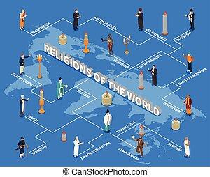 religioni, isometrico, mondo, diagramma flusso