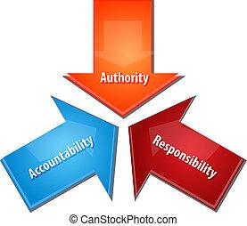 responsabilità, diagramma, acountability, affari, autorità, illustrazione