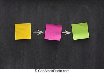 semplice, diagramma, flusso, lavagna