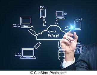 server, nuvola, rete