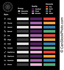 simboli, elementi, astrologia, qualità
