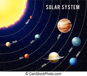 sistema solare, fondo
