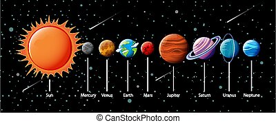 sistema solare, infographic, pianeti