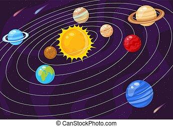 sistema solare, pianeti, filatura