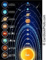 sistema, vettore, sole, infographic, pianeti, solare