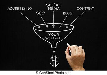 sito web, marketing, concetto, lavagna