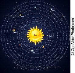 solare, disposizione, sistema, pianeti