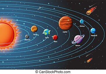 solare, infographic, sistema, pianeti
