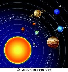 solare, nove, sistema, pianeti