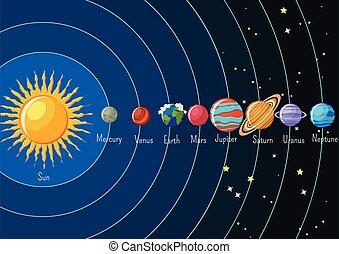 sole, infographics, orbitare, pianeti, sistema solare, loro, names., intorno
