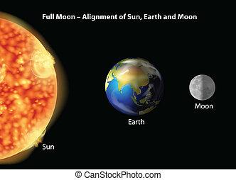 sole, terra, allineamento, luna