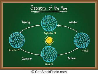 stagioni, lavagna, anno
