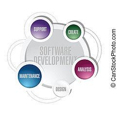 sviluppo, cerchio, software, illustrazione, ciclo