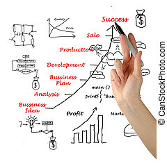 sviluppo, simboli, affari, esposizione, idea, diagramma, business-related