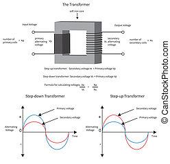 trasformatore, current., mostra, diagramma, come, elettrico, tensione, changes