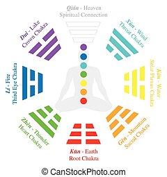 trigrams, ching, bagua, chakras, analogia