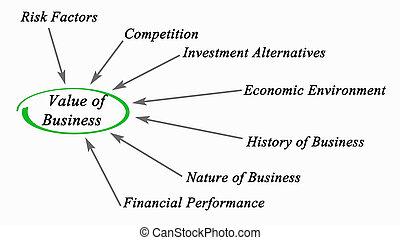 valore, affari