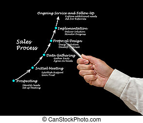 vendite, processo