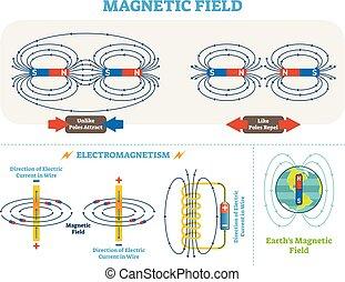 vettore, elettrico, scientifico, elettromagnetismo, scheme., magnetico, diagram., campo, poli, illustrazione, corrente, terra