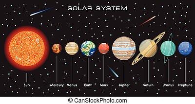 vettore, sistema solare, pianeti