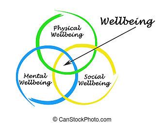 wellbeing, diagramma