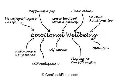 wellbeing, emotivo