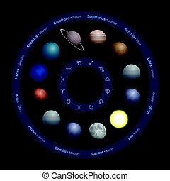 zodiaco, cerchio, pianeti, astrologia